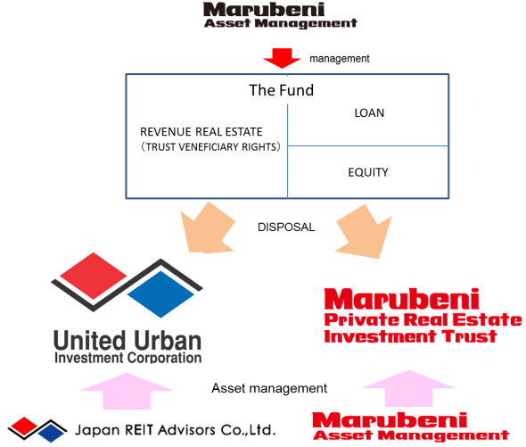 ■ THE STRUCTURE OF THE FUND